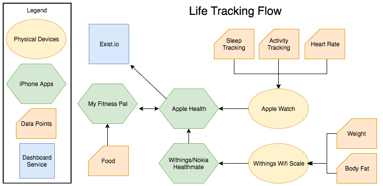 Life Tracking Flow (2).png