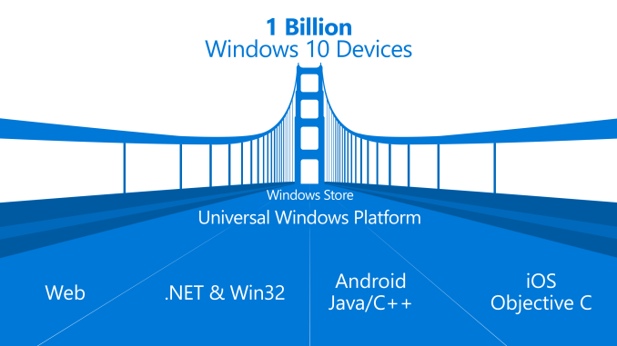 Windows 10 will allow iOS and Android apps to run on Windows