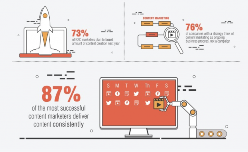 Video Is Increasingly Important in Content Marketing