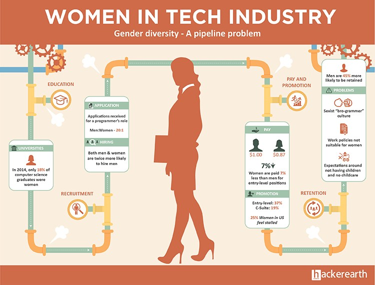 Infographic: Gender diversity - A pipeline problem. Women in tech industry & problems at the various stags of the pipeline.