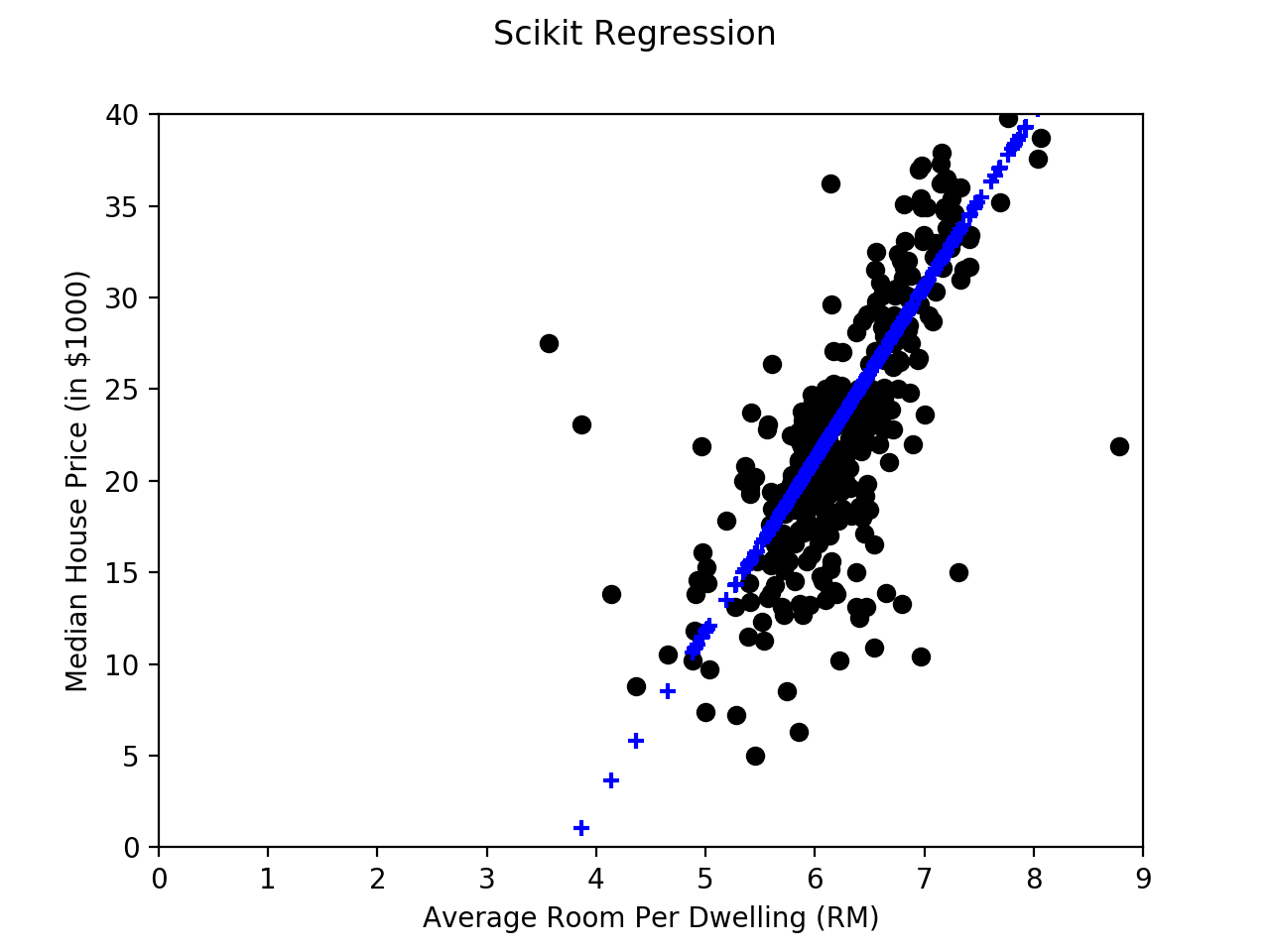 linear regression research paper on determinants Three main reasons for correlation and regression the third common use of linear regression is estimating the value of one course-material, papers.