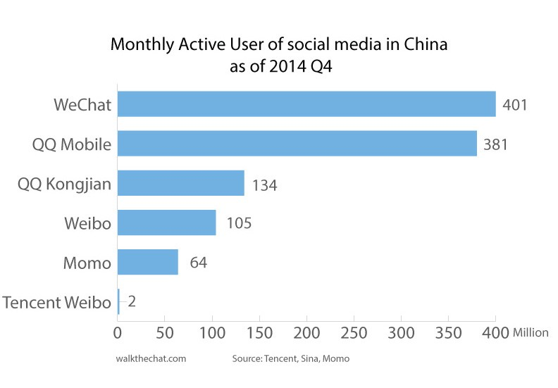 WeChat Users
