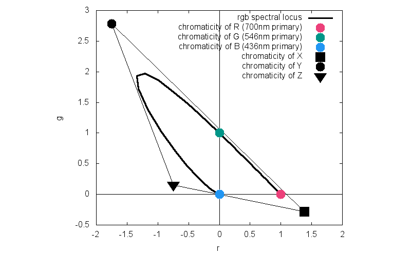 A beginners guide to cie colorimetry color and imaging medium that convert the rgb space into one where the carefully chosen xyz primaries exist at coordinates 10 01 and 00 in the new chromaticity space ccuart Choice Image
