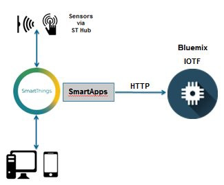Integrate the Samsung #SmartThings platform with IBM Watson #IoT platform on #Bluemix