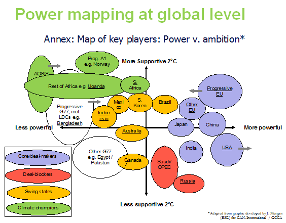 power map of climate change negotiations