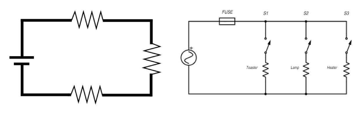 the left side is a serial circuit with no switches the capacity is fixed has to size for peak capacity and is always on bringing in a new workload