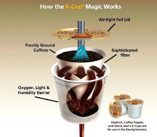 No To Individual Coffee Makers Bonfire Thoughts