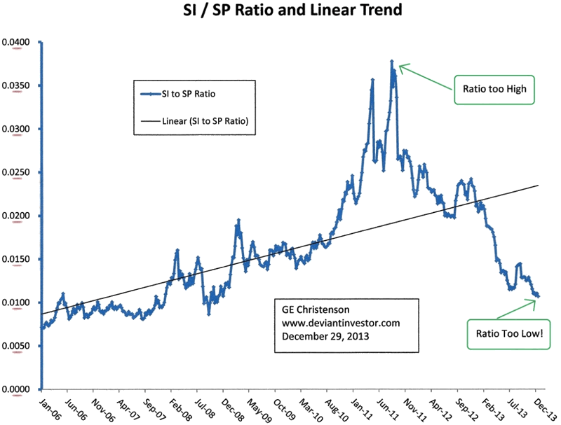 finding stock prices that trend