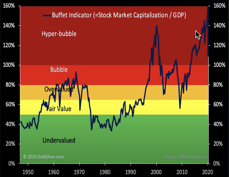 """""""2020 Hyperbubble: Will it meltdown, or meltup""""—MikeMaloney"""