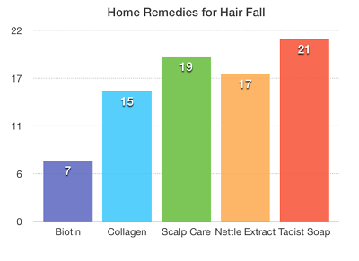 home remedies to stop hair loss