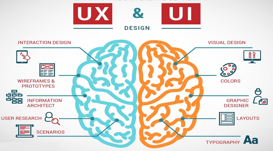 UX vs UI vs IA vs IxD: 4 Confusing Digital Design Terms Defined