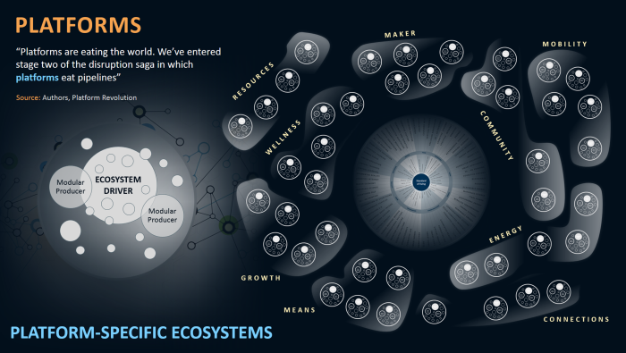 The Rise of Ecosystems