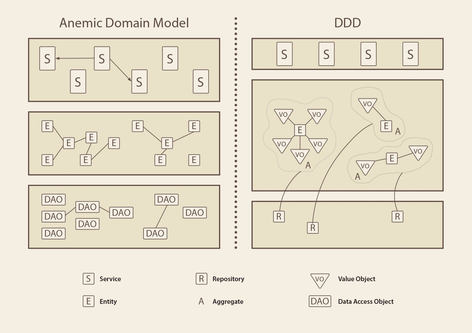 Domain Driven Design Vs Anemic Model How Do They Differ