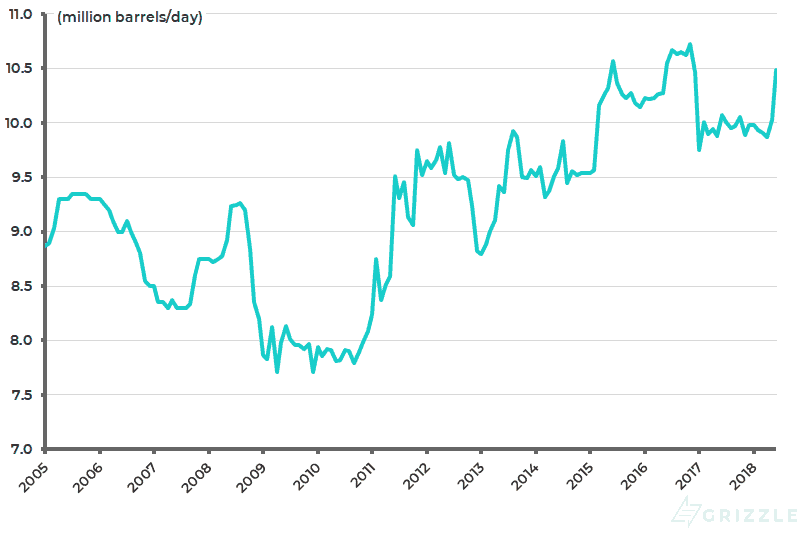 Saudi Arabia crude oil production