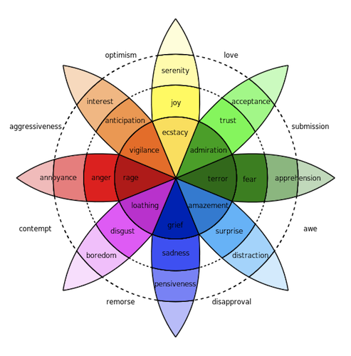 robert-plutchik-wheel-of-emotion