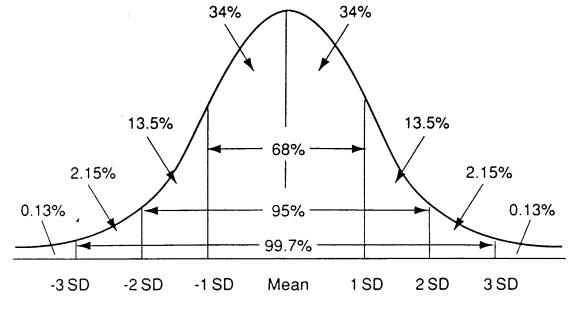 Options Trading Probability Curve