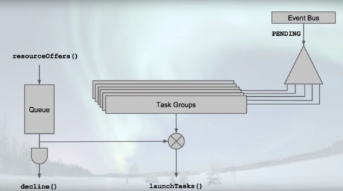High level model of how Aurora launches tasks through task groups