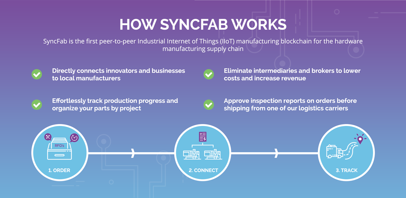 SyncFab (MFG) - All information about SyncFab ICO (Token ...