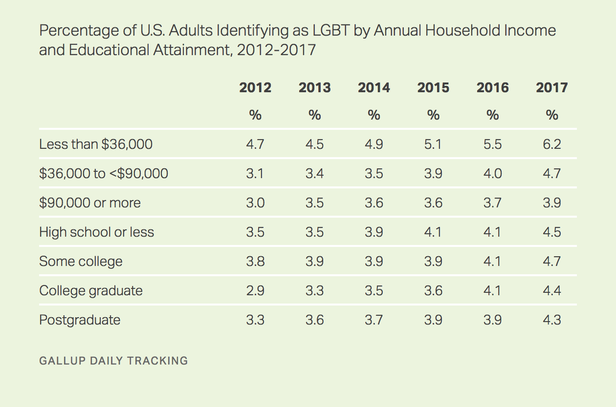 2019 gallup poll homosexuality