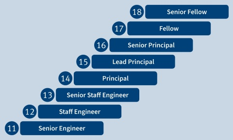 Product Design Careers Paths