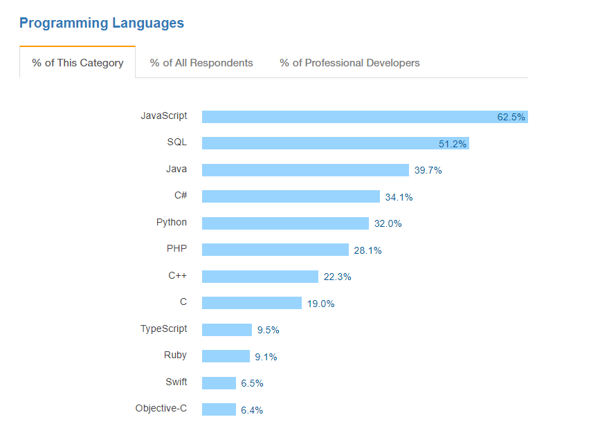 most popular programming language