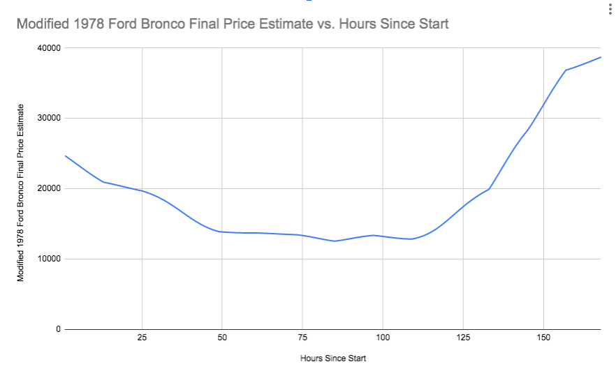 Interpolated prediction for 1978 Ford Bronco, initial modeling effort
