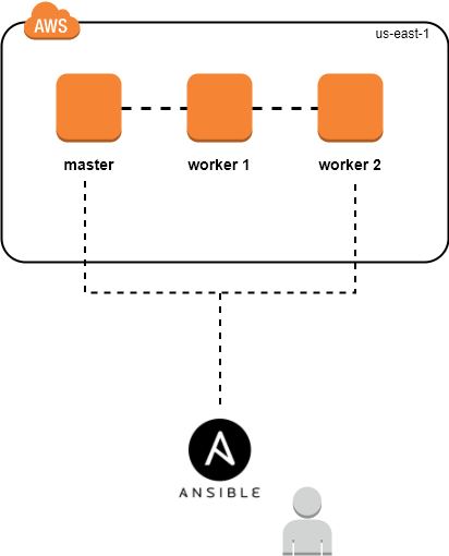 setup docker swarm on aws using ansible terraform. Black Bedroom Furniture Sets. Home Design Ideas