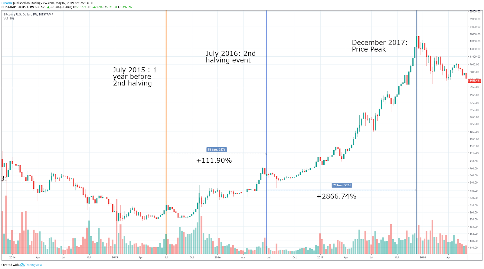 Bitcoin Halving: Price Effects and Historical Relevance