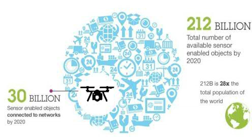 How will #drones bring value to your business & disrupt industry?   #IoT MT @IBMAnalytics