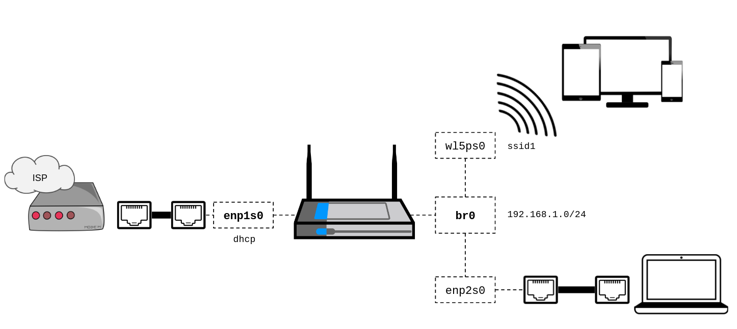How To Build Your Own Wireless Router Part 2 Renaud Cerrato Medium