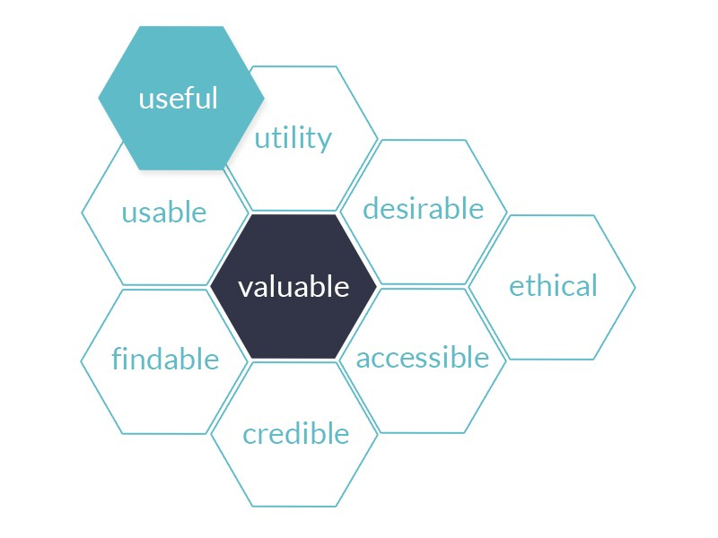 The honeycomb model for user experience