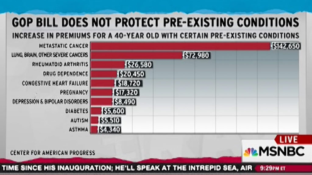 GOP Preexisting conditions