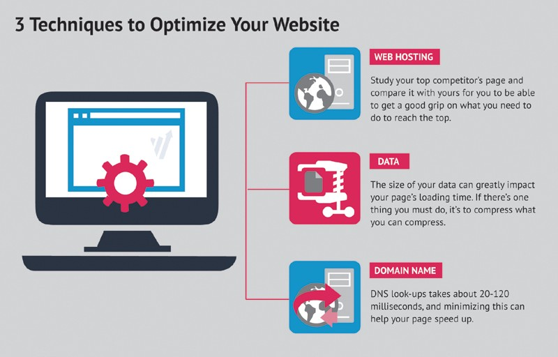 The Essence of Website Speed Optimization (part 2) - An Infographic from Convert.com