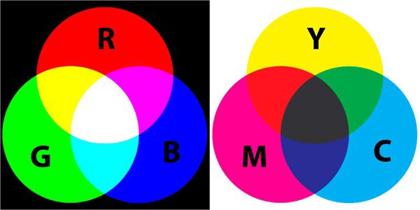 What the Hell are RYB CMYK and RGB
