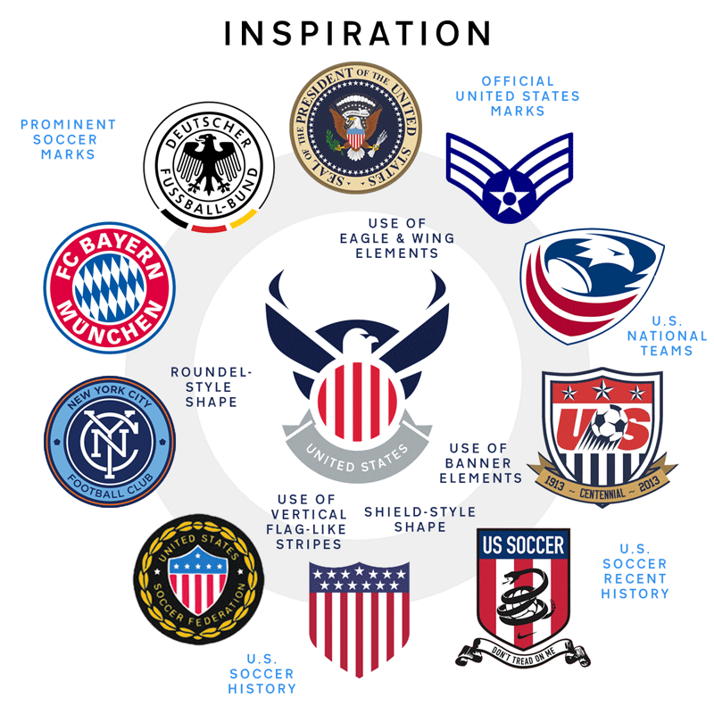Sketching An Identity For Us Soccer The Cauldron