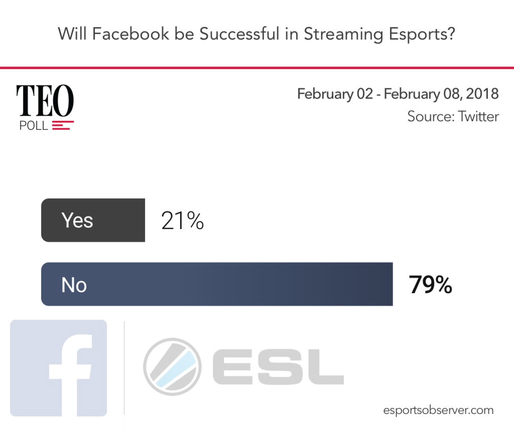Facebook Esports A Powerful Ecosystem Ahead Of The Game Circuit Board Design Online Shoppingthe World Largest I Completely Disagree