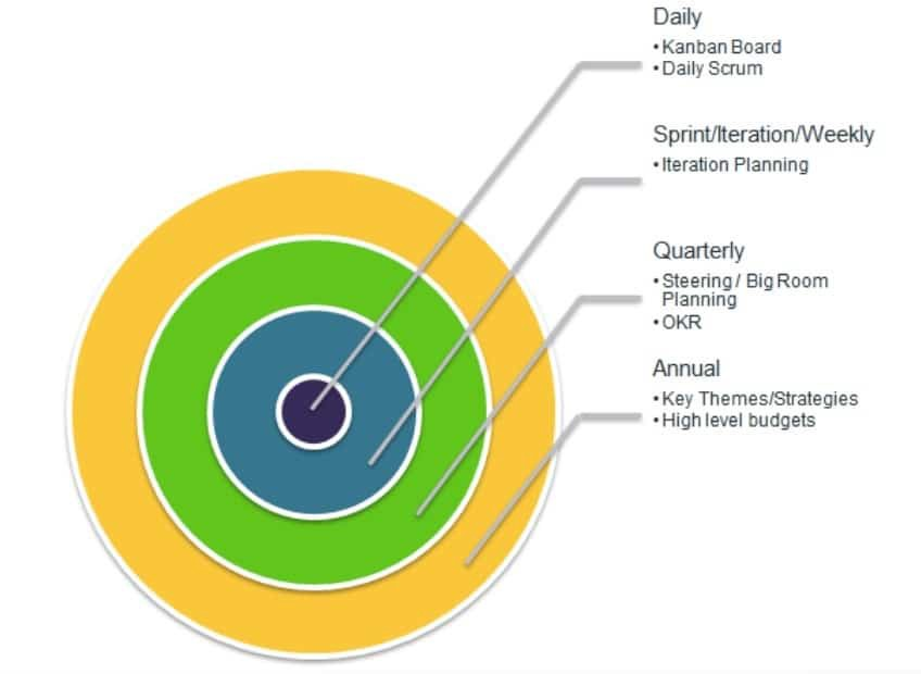 Agile Marketing planning layers/levels