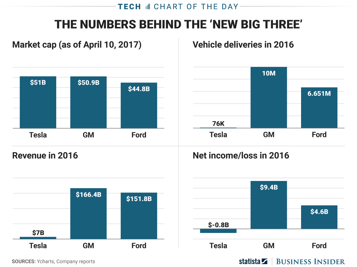 Fraction of cars compared to gm and ford their 6x revenue market cap is a result of hope and desire to change the world in a mature automotive market