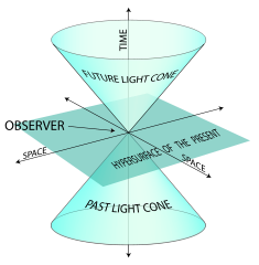 Two-dimensional space depicted in three-dimensional spacetime.