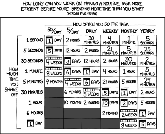 xkcd is it worth the time comic