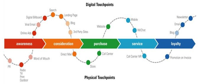 CUSTOMER JOURNEY MAPPING FOR BETTER CUSTOMER EXPERIENCE - Customer journey map touchpoints