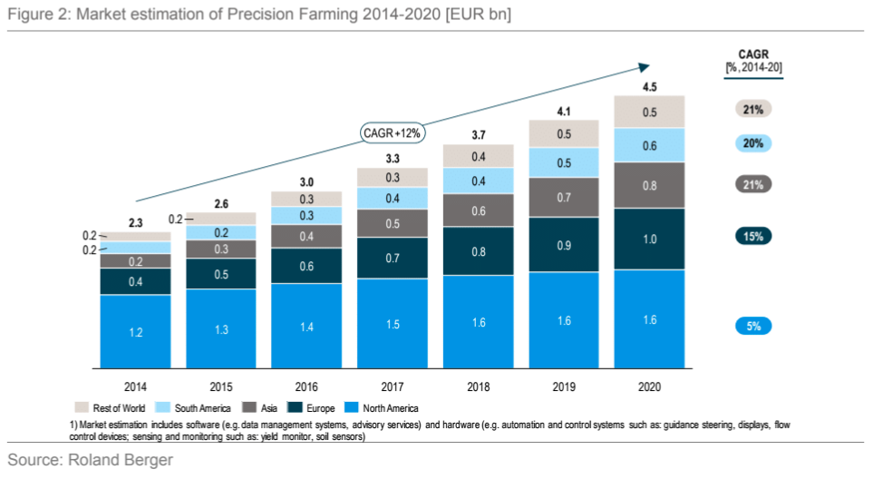 Digital Technologies in Agriculture: adoption, value added