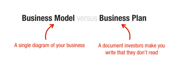 business plan models Our gallery of over 500+ free business plan samples include: restaurants, online retail forecasting models: look for a business plan that's for a business that operates similarly to how your business will work.