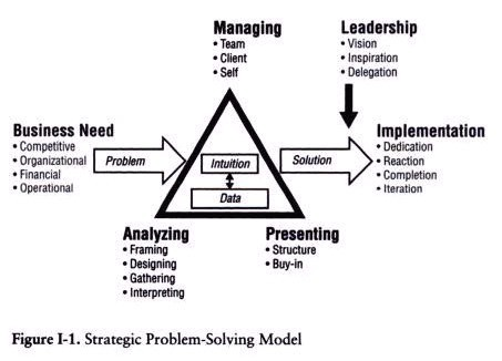 8 Step Framework To Problem Solving From Mckinsey Iliyana Stareva