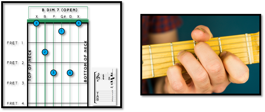 B Chord On Guitar Everything You Need To Know Dan Fret Success