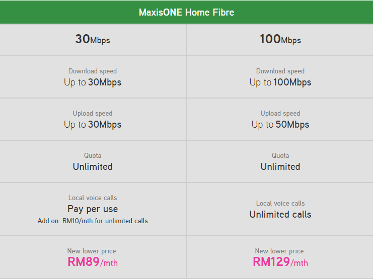 Maxis brings unlimited always on fibre broadband for businesses homes our worry free proposition has been a mainstay in all our products and solutions and we look forward to continuing this commitment to all our home ccuart Gallery