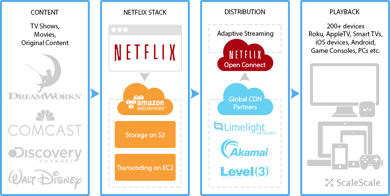 Netflix Open Connect Peer5 p2p video streaming