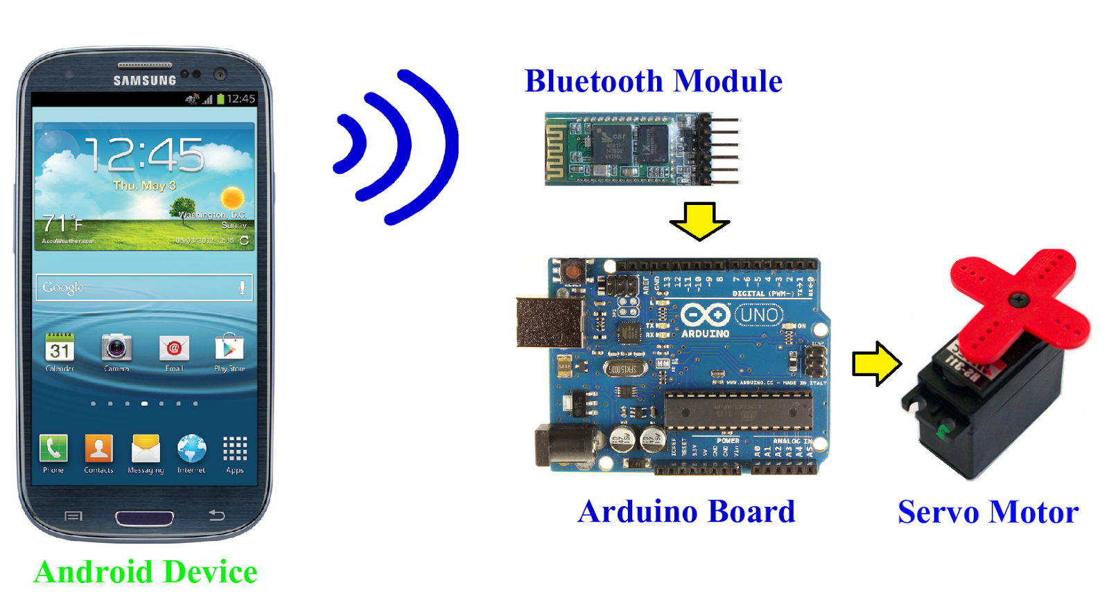 Servo Motor In Arduino Haiylu T Kibret Medium Pic Control Circuit Collection Allows An Board To Rcradio Motors Have Combined Apparatus And A Tunnel That Can Be Precisely