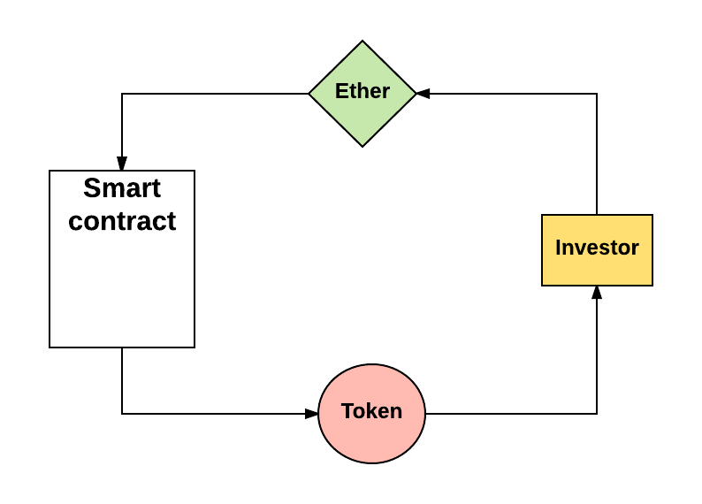 Ethereum Ripple Etc The Smart Contracts Of Are Now Enabling Startups To Also Use Token Sales Fund Development Various Protocols
