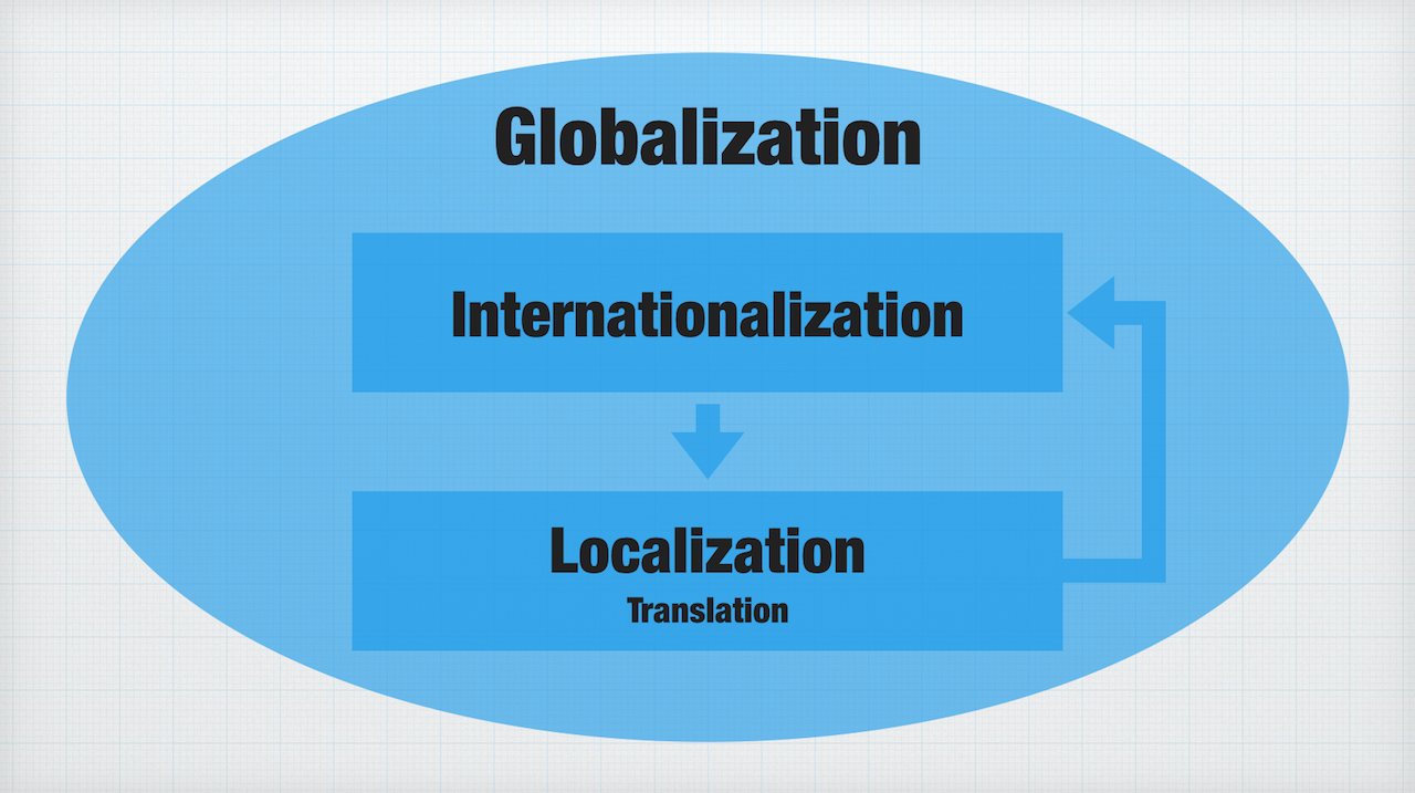 globalization or internationalization Anxiety over their position caused terms such as internationalization and globalization to enter everyday language however.